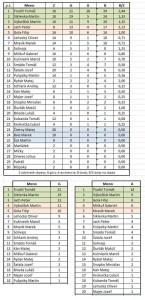 Štatistiky hráčov sezóna 2014-15